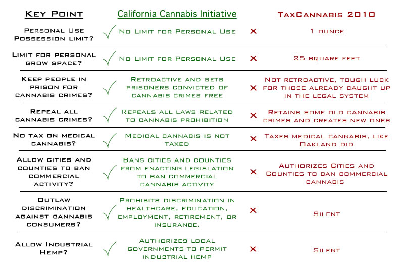 Key Points of California Cannabis Initiatives