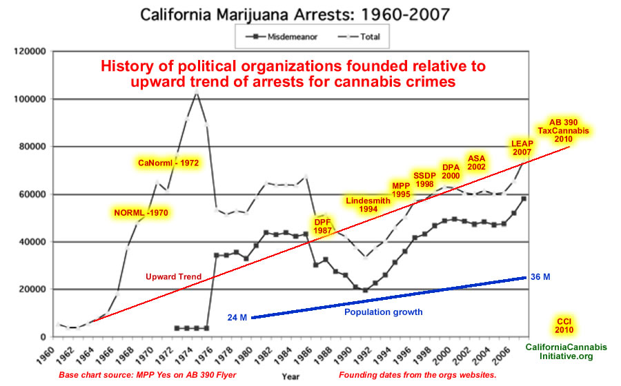 History of drug policy political orgs relative to upward marijuana arrest trend